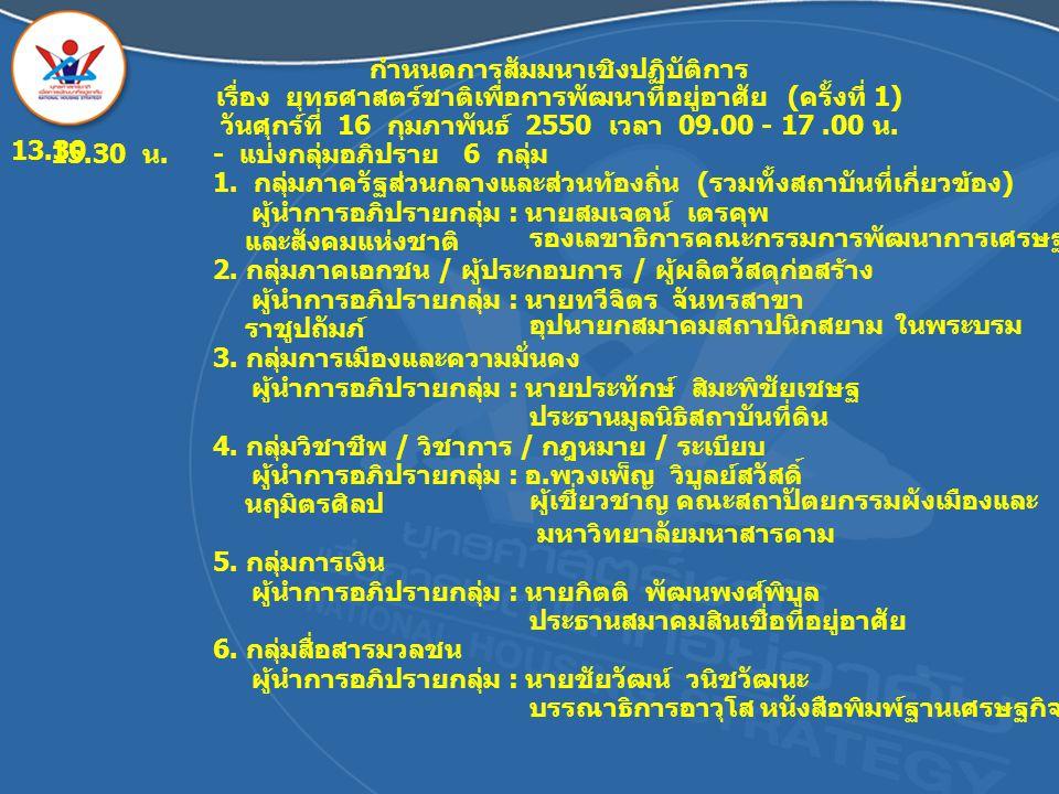 กำหนดการสัมมนาเชิงปฏิบัติการ เรื่อง ยุทธศาสตร์ชาติเพื่อการพัฒนาที่อยู่อาศัย ( ครั้งที่ 1) วันศุกร์ที่ 16 กุมภาพันธ์ 2550 เวลา 09.00 - 17.00 น. 13.30 -