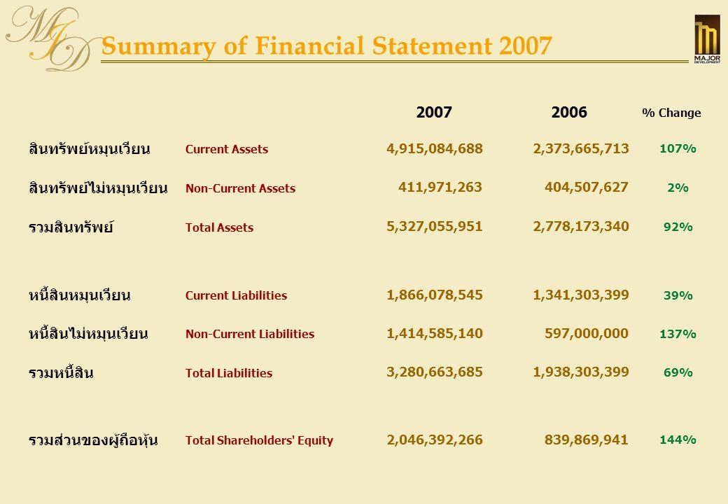 Summary of Financial Statement 2007 20072006 % Change สินทรัพย์หมุนเวียน Current Assets 4,915,084,688 2,373,665,713 107% สินทรัพย์ไม่หมุนเวียน Non-Cur
