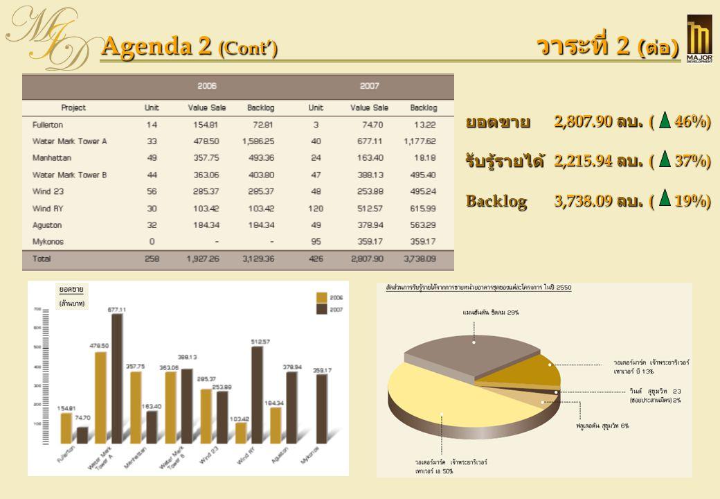 Agenda 2 (Cont') วาระที่ 2 ( ต่อ ) ยอดขาย รับรู้รายได้ Backlog 2,807.90 ลบ. ( 46%) 2,215.94 ลบ. ( 37%) 3,738.09 ลบ. ( 19%)