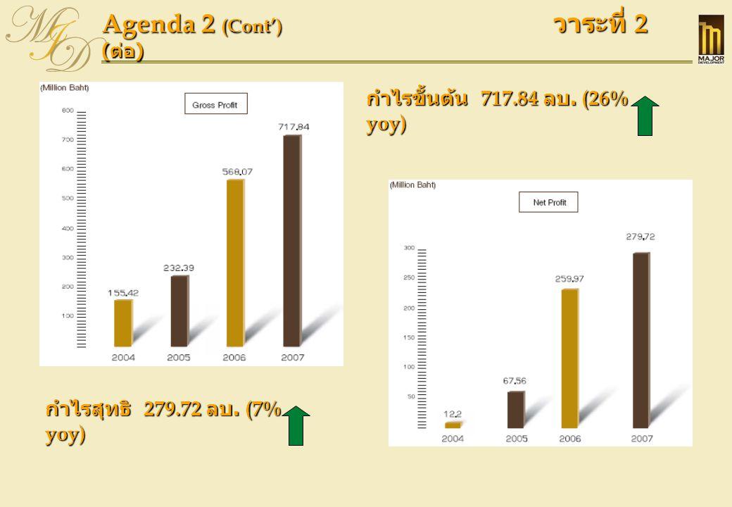 Agenda 2 (Cont') วาระที่ 2 ( ต่อ ) กำไรขั้นต้น 717.84 ลบ. (26% yoy) กำไรสุทธิ 279.72 ลบ. (7% yoy)