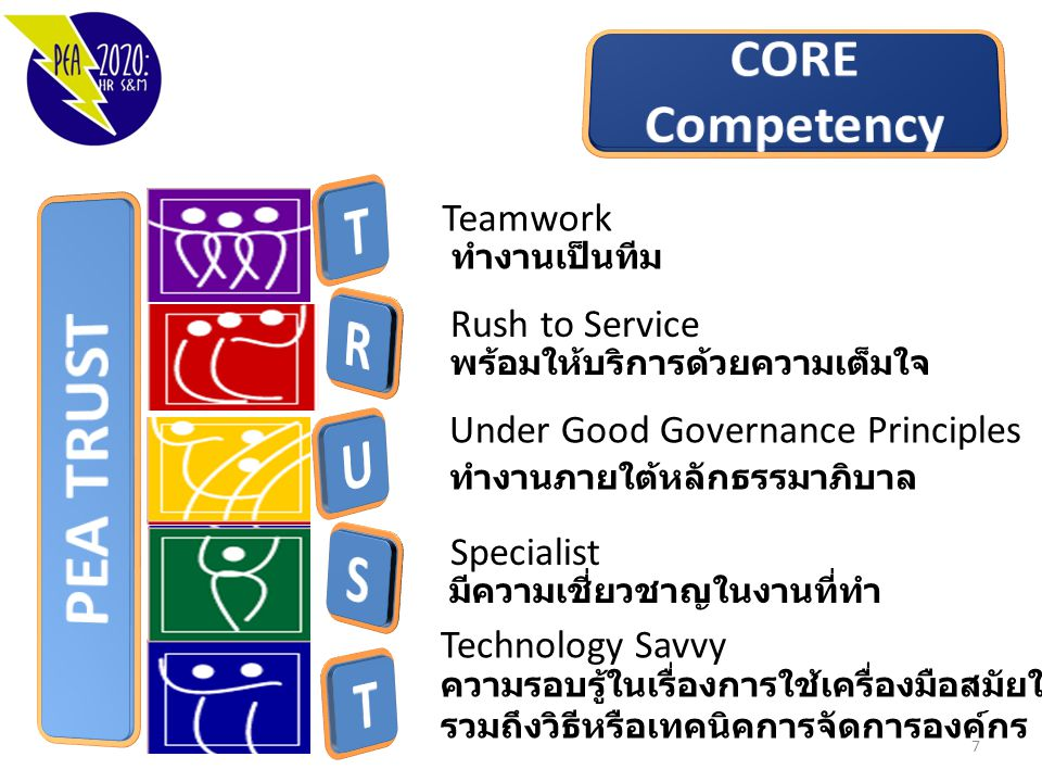 Teamwork Rush to Service Under Good Governance Principles Specialist Technology Savvy ความรอบรู้ในเรื่องการใช้เครื่องมือสมัยใหม่ รวมถึงวิธีหรือเทคนิคก