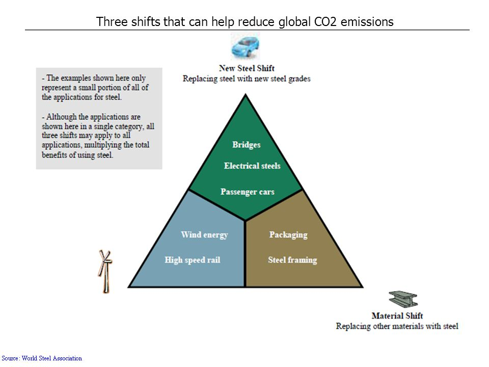 Three shifts that can help reduce global CO2 emissions