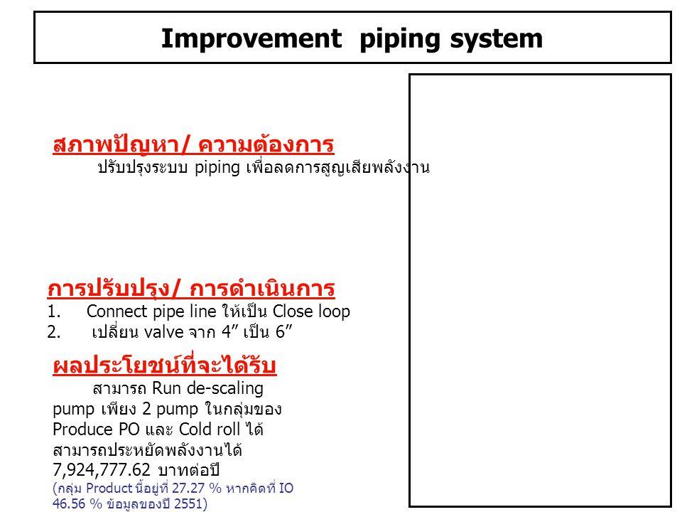 Improvement piping system สภาพปัญหา / ความต้องการ ปรับปรุงระบบ piping เพื่อลดการสูญเสียพลังงาน ผลประโยชน์ที่จะได้รับ สามารถ Run de-scaling pump เพียง