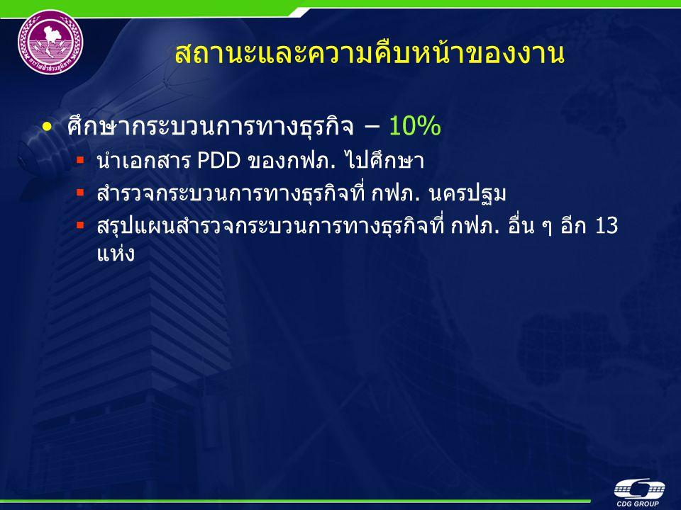 สถานะและความคืบหน้าของงาน •ศึกษากระบวนการทางธุรกิจ – 10%  นำเอกสาร PDD ของกฟภ. ไปศึกษา  สำรวจกระบวนการทางธุรกิจที่ กฟภ. นครปฐม  สรุปแผนสำรวจกระบวนก