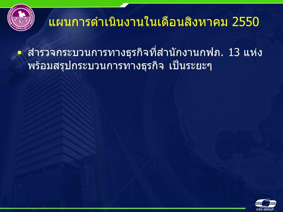 •สำรวจกระบวนการทางธุรกิจที่สำนักงานกฟภ. 13 แห่ง พร้อมสรุปกระบวนการทางธุรกิจ เป็นระยะๆ แผนการดำเนินงานในเดือนสิงหาคม 2550