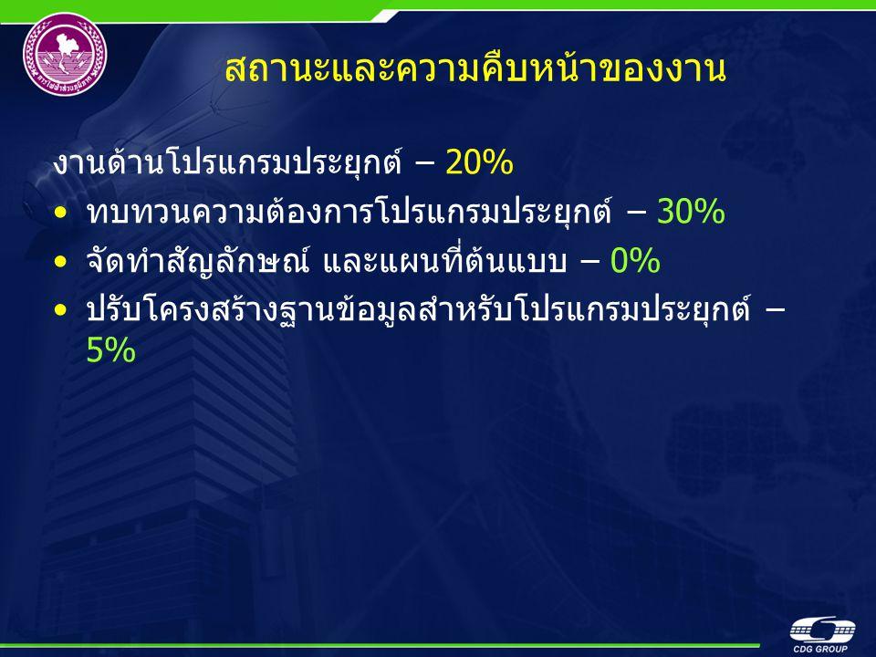 สถานะและความคืบหน้าของงาน งานด้านโปรแกรมประยุกต์ – 20% •ทบทวนความต้องการโปรแกรมประยุกต์ – 30% •จัดทำสัญลักษณ์ และแผนที่ต้นแบบ – 0% •ปรับโครงสร้างฐานข้