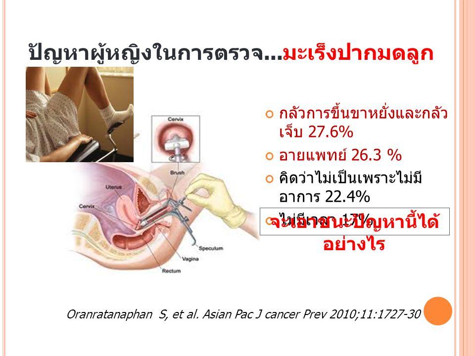 I C HECK T EST นวัตกรรมใหม่ล่าสุด - การตรวจมะเร็งปากมดลูกด้วยตัวเอง โดยผู้หญิง จะใช้อุปกรณ์พิเศษคือ แปรงอีวาลีน เก็บสิ่งส่งตรวจจากช่องคลอดด้วย ตัวเองที่บ้าน แล้วส่งตัวอย่างที่ได้ไปตรวจที่ศูนย์ตรวจ ทางการแพทย์ เพื่อตรวจหาดีเอ็นเอของเชื้อไวรัสเอช พีวี HPV ได้รับผลตรวจที่บ้านภายใน 10-15 วัน - โดยอาศัยหลักการว่า ถ้าไม่มีเชื้อไวรัสเอชพีวี จะไม่ เป็นมะเร็งปากมดลูก ( n o HPV, no cervical cancer ) * ศูนย์แลบธนบุรี ใบอนุญาตเลขที่ 10107000656 มาตรฐานสากล ISO-15189