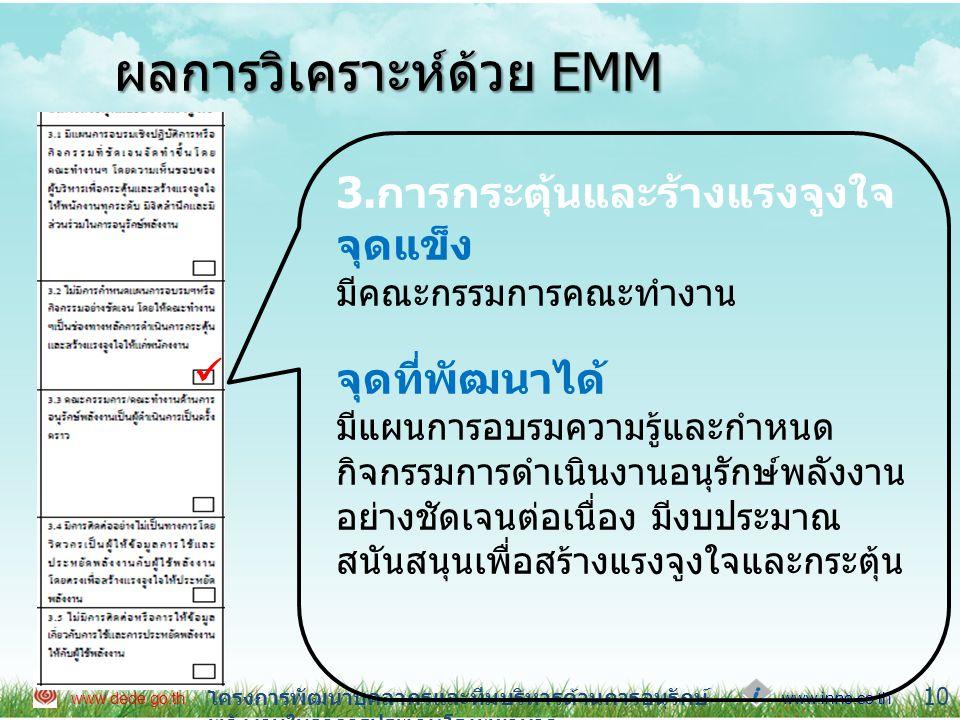www.inno.co.th www.dede.go.th โครงการพัฒนาบุคลากรและทีมบริหารด้านการอนุรักษ์ พลังงานในอาคารประเภทโรงพยาบาล 11 ผลการวิเคราะห์ด้วย EMM  4.ระบบข้อมูลข่าวสาร 5.การประชาสัมพันธ์ จุดแข็ง มีคณะกรรมการทำหน้าที่ประชา สัมพันธ์เฉพาะกิจทำหน้าที่ในการ สื่อสารข้อมูล จัดบอร์ดเป็นครั้งคราว จุดที่พัฒนาได้ แต่ตั้งคณะทำงานเป็นผู้รับผิดชอบ ด้านพลังงานทำหน้าที่เผยแพร่ ประชาสัมพันธ์ข้อมูลอย่างต่อเนื่อง  