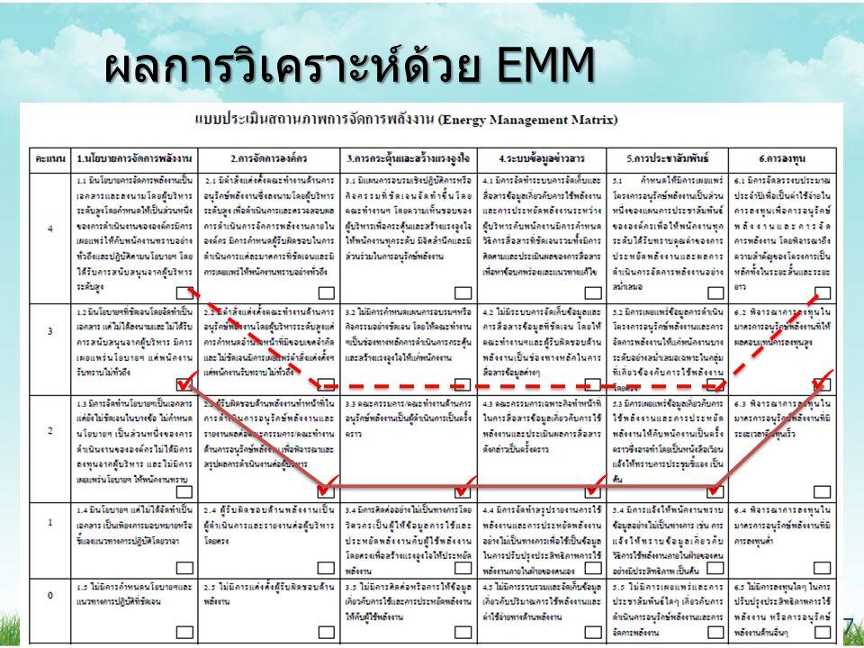 www.inno.co.th www.dede.go.th โครงการพัฒนาบุคลากรและทีมบริหารด้านการอนุรักษ์ พลังงานในอาคารประเภทโรงพยาบาล 8 ผลการวิเคราะห์ด้วย EMM 1.นโยบายกาจัดการพลังงาน จุดแข็ง มีนโยบายการจัดการพลังงาน ชัดเจนโดยจัดทำเป็นเอกสาร จุดที่พัฒนาได้ ให้ผู้บริหารลงนามในเอกสารและ ให้การสนันสนุนโครงการอนุรักษ์ พลังงาน เผยแพร่ประชาสัมพันธ์ ให้เจ้าหน้าที่ปฎิบัติตามนโยบาย โดยเคร่งครัด 