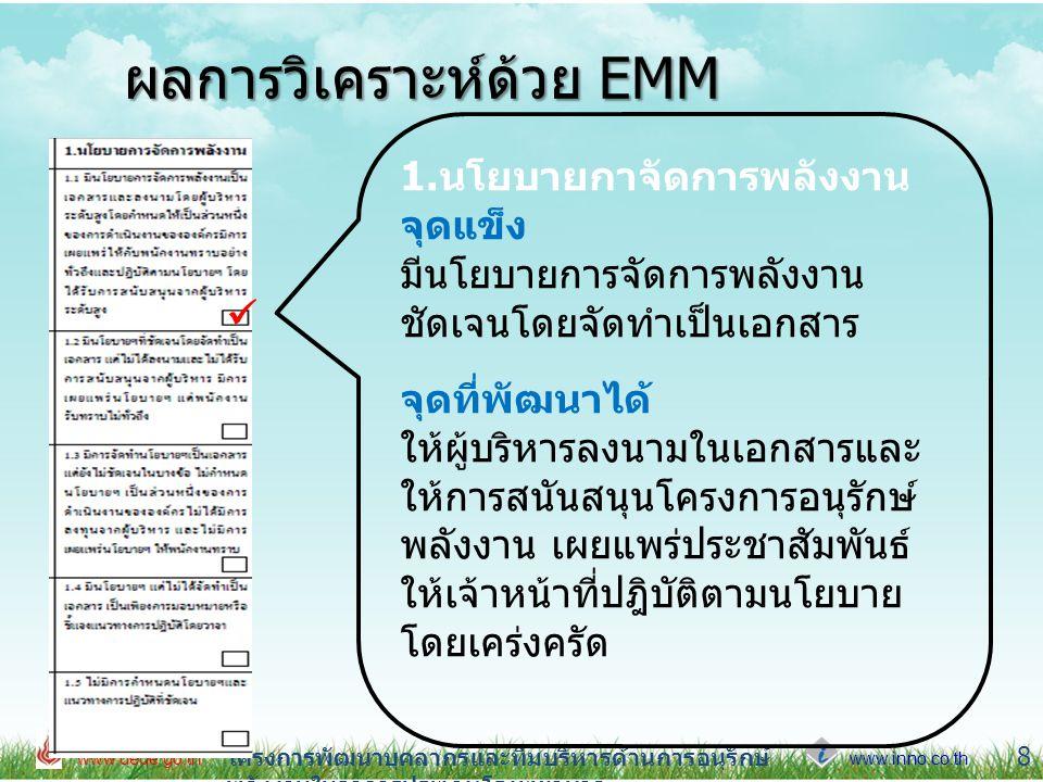 www.inno.co.th www.dede.go.th โครงการพัฒนาบุคลากรและทีมบริหารด้านการอนุรักษ์ พลังงานในอาคารประเภทโรงพยาบาล 9 ผลการวิเคราะห์ด้วย EMM 2.การจัดการองค์กร จุดแข็ง มีผู้รับผิดชอบด้านพลังงานทำหน้าที่ ดำเนินงานอนุรักษ์พลังงานรายงายผล การดำเนินงานต่อผู้บริหาร จุดที่พัฒนาได้ มีคำสั่งแต่งตั้งคณะทำงานด้านอนุรักษ์ พลังงาน โดยผู้บริหารระดับสูงกำหนด อำนาจหน้าที่ขอบเขตชัดเจน เผยแพร่ ประชาสัมพันธ์ให้เจ้าหน้าที่ทราบ 