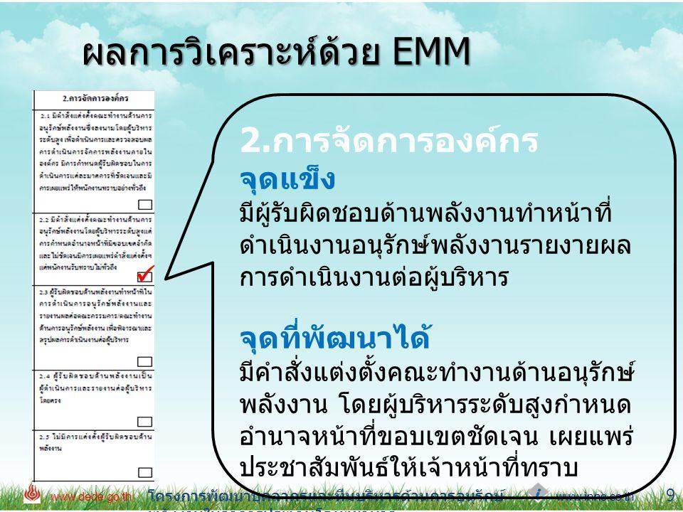 www.inno.co.th www.dede.go.th โครงการพัฒนาบุคลากรและทีมบริหารด้านการอนุรักษ์ พลังงานในอาคารประเภทโรงพยาบาล 10 ผลการวิเคราะห์ด้วย EMM 3.การกระตุ้นและร้างแรงจูงใจ จุดแข็ง มีคณะกรรมการคณะทำงาน จุดที่พัฒนาได้ มีแผนการอบรมความรู้และกำหนด กิจกรรมการดำเนินงานอนุรักษ์พลังงาน อย่างชัดเจนต่อเนื่อง มีงบประมาณ สนันสนุนเพื่อสร้างแรงจูงใจและกระตุ้น 