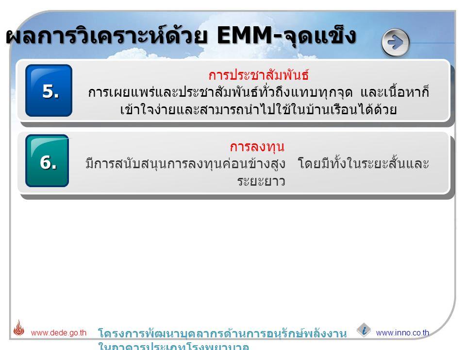 www.inno.co.th www.dede.go.th โครงการพัฒนาบุคลากรด้านการอนุรักษ์พลังงาน ในอาคารประเภทโรงพยาบาล ผลการวิเคราะห์ด้วย EMM-จุดแข็ง 5. การประชาสัมพันธ์ การเ