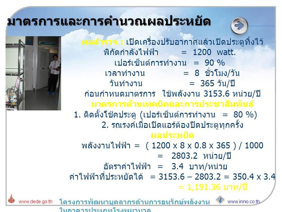 www.inno.co.th www.dede.go.th โครงการพัฒนาบุคลากรด้านการอนุรักษ์พลังงาน ในอาคารประเภทโรงพยาบาล มาตรการและการคำนวณผลประหยัด ผลสำรวจ : เปิดเครื่องปรับอา