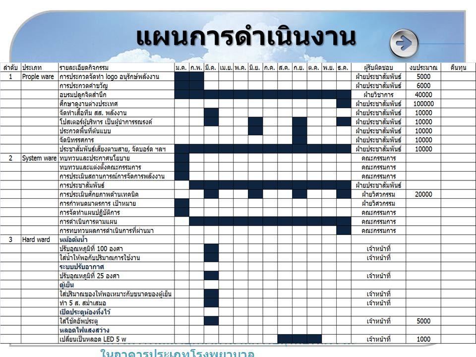 www.inno.co.th www.dede.go.th โครงการพัฒนาบุคลากรด้านการอนุรักษ์พลังงาน ในอาคารประเภทโรงพยาบาล แผนการดำเนินงาน
