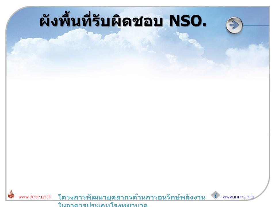 www.inno.co.th www.dede.go.th โครงการพัฒนาบุคลากรด้านการอนุรักษ์พลังงาน ในอาคารประเภทโรงพยาบาล ผังพื้นที่รับผิดชอบ NSO.