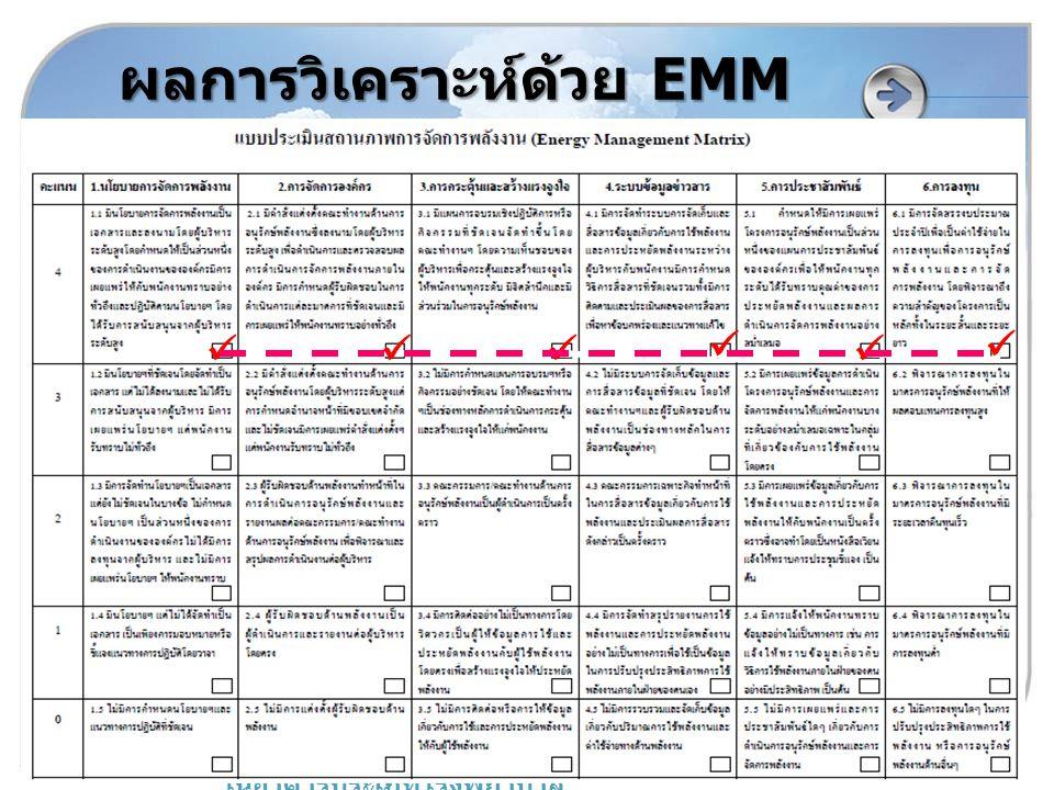 www.inno.co.th www.dede.go.th โครงการพัฒนาบุคลากรด้านการอนุรักษ์พลังงาน ในอาคารประเภทโรงพยาบาล ผลการวิเคราะห์ด้วย EMM  