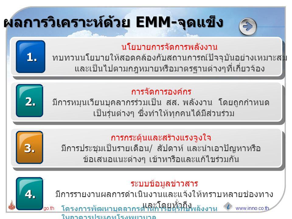 www.inno.co.th www.dede.go.th โครงการพัฒนาบุคลากรด้านการอนุรักษ์พลังงาน ในอาคารประเภทโรงพยาบาล ผลการวิเคราะห์ด้วย EMM-จุดแข็ง 1. นโยบายการจัดการพลังงา