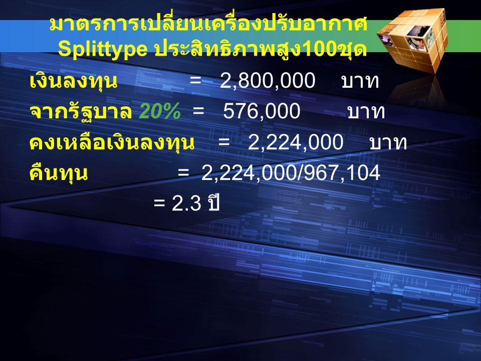 มาตรการเปลี่ยนเครื่องปรับอากาศ Splittype ประสิทธิภาพสูง 100 ชุด เงินลงทุน = 2,800,000 บาท จากรัฐบาล 20% = 576,000 บาท คงเหลือเงินลงทุน = 2,224,000 บาท คืนทุน = 2,224,000/967,104 = 2.3 ปี