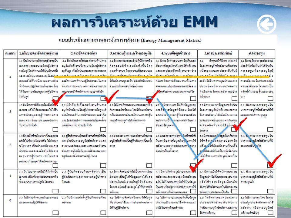 ผลการวิเคราะห์ด้วย EMM (โอกาสพัฒนา) 4.ระบบข้อมูลข่าวสาร - ควรมีข้อมูลของอุปกรณ์ไฟฟ้าภายในหน่วยงาน และใช้กำลังไฟฟ้าเท่าไร เมื่อดำเนินการประหยัดได้ เท่าไร - มีการกำกับติดตามและประเมินผล - มีการสื่อสารข้อบกพร่องและแนวทางแก้ไข
