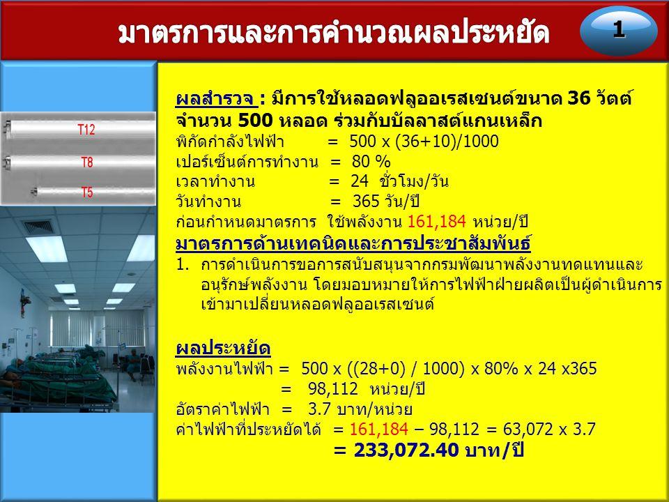 ผลสำรวจ : มี การลดการใช้พัดลมดูดอากาศ ตลอดเวลาในพื้นที่ปรับอากาศ พิกัดกำลังไฟฟ้า = 50 x (26)/1000 เปอร์เซ็นต์การทำงาน = 100 % เวลาทำงาน = 24 ชั่วโมง/วัน วันทำงาน = 365 วัน/ปี ก่อนกำหนดมาตรการ ใช้พลังงาน 11,388 หน่วย/ปี มาตรการด้านเทคนิคและการประชาสัมพันธ์ 1.การลดการใช้พัดลมดูดอากาศ ตลอดเวลาในพื้นที่ปรับอากาศ (50%) 2.กำหนดเป็นระเบียบปฏิบัติให้ทุกหน่วย ผลประหยัด พลังงานไฟฟ้า = 50 x ((26) / 1000) x 50% x 24 x365 = 5,694 หน่วย/ปี อัตราค่าไฟฟ้า = 3.7 บาท/หน่วย ค่าไฟฟ้าที่ประหยัดได้ = 11,388 – 5,694 = 5,694 x 3.7 = 21,067.80 บาท/ปี 2