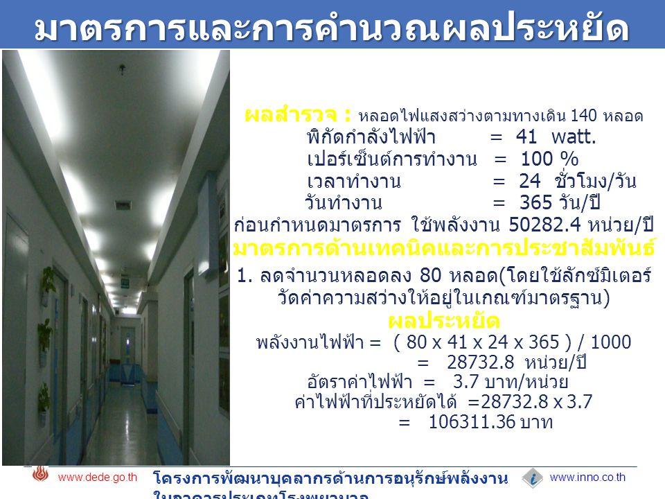 www.inno.co.th www.dede.go.th โครงการพัฒนาบุคลากรด้านการอนุรักษ์พลังงาน ในอาคารประเภทโรงพยาบาลมาตรการและการคำนวณผลประหยัด ผลสำรวจ : หลอดไฟแสงสว่างตามทางเดิน 140 หลอด พิกัดกำลังไฟฟ้า = 41 watt.