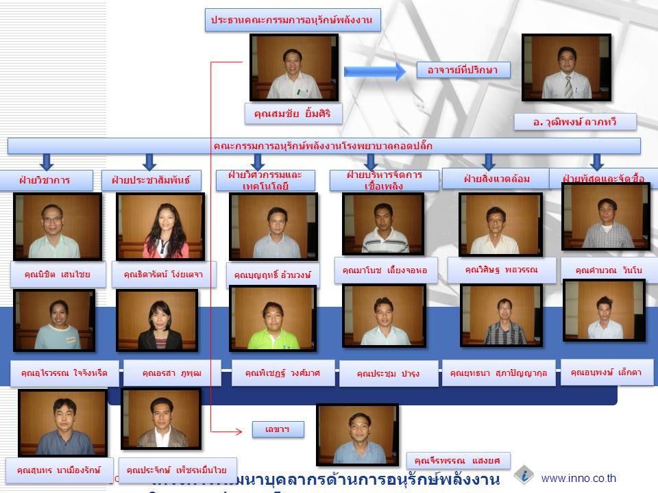 www.inno.co.th www.dede.go.th โครงการพัฒนาบุคลากรด้านการอนุรักษ์พลังงาน ในอาคารประเภทโรงพยาบาล คุณนิชิต เสนไชย คุณธิดารัตน์ โง่ยเตจา คุณบุญฤทธิ์ อ้วนวงษ์ คุณมาโนช เลี้ยงจอหอ คุณวิศิษฐ พลวรรณ อ.