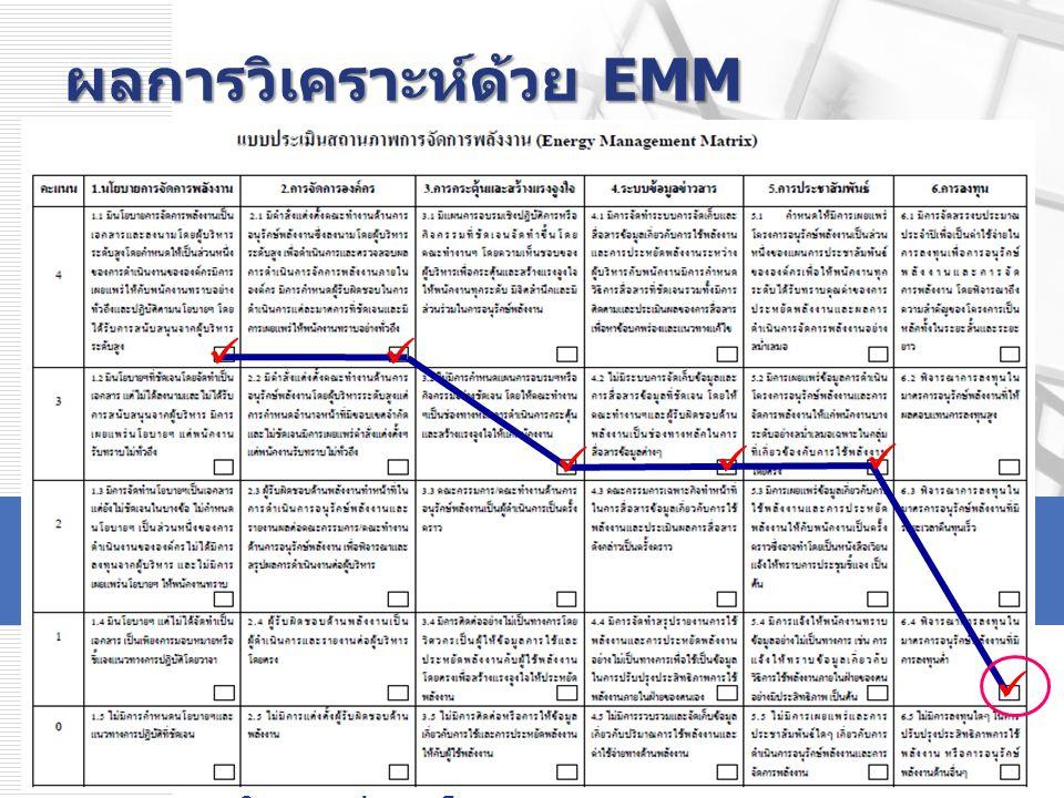 www.inno.co.th www.dede.go.th โครงการพัฒนาบุคลากรด้านการอนุรักษ์พลังงาน ในอาคารประเภทโรงพยาบาล ผลการวิเคราะห์และแนวทางแก้ไขตาม EMM การกระตุ้นและสร้างแรงจูงใจ จุดแข็ง  มีการอบรมเชิงปฏิบัติการให้ความรู้กับ พนักงานทุกระดับประมาณร้อยละ 50  นำมาตรการอนุรักษ์พลังงานจัดทำเป็น ตัวชี้วัดรายบุคคลของพนักงานทุกระดับ เพื่อให้ทุกคนมีส่วนร่วมในการอนุรักษ์ พลังงาน จุดที่สามารถพัฒนาได้  ควรมีการจัดกิจกรรมเพื่อกระตุ้นให้ พนักงานทุกระดับเกิดจิตสำนึกและความ ภาคภูมิใจที่มีส่วนร่วมในการอนุรักษ์ พลังงานอย่างแท้จริง 