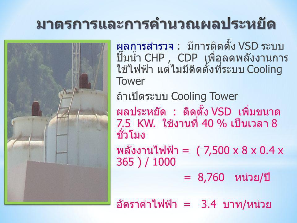 ผลการสำรวจ : มีการติดตั้ง VSD ระบบ ปั๊มน้ำ CHP, CDP เพื่อลดพลังงานการ ใช้ไฟฟ้า แต่ไม่มีติดตั้งที่ระบบ Cooling Tower ถ้าเปิดระบบ Cooling Tower ผลประหยั