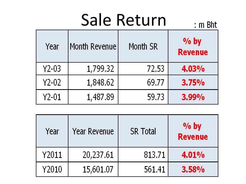 Sale Return