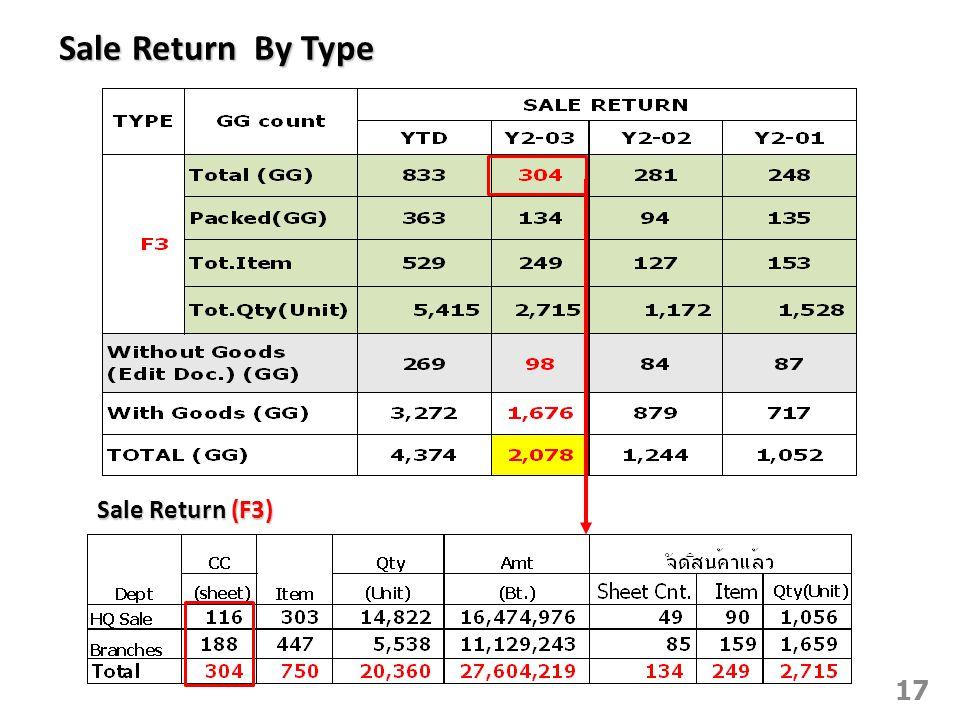 Sale Return By Type 17 Sale Return (F3)