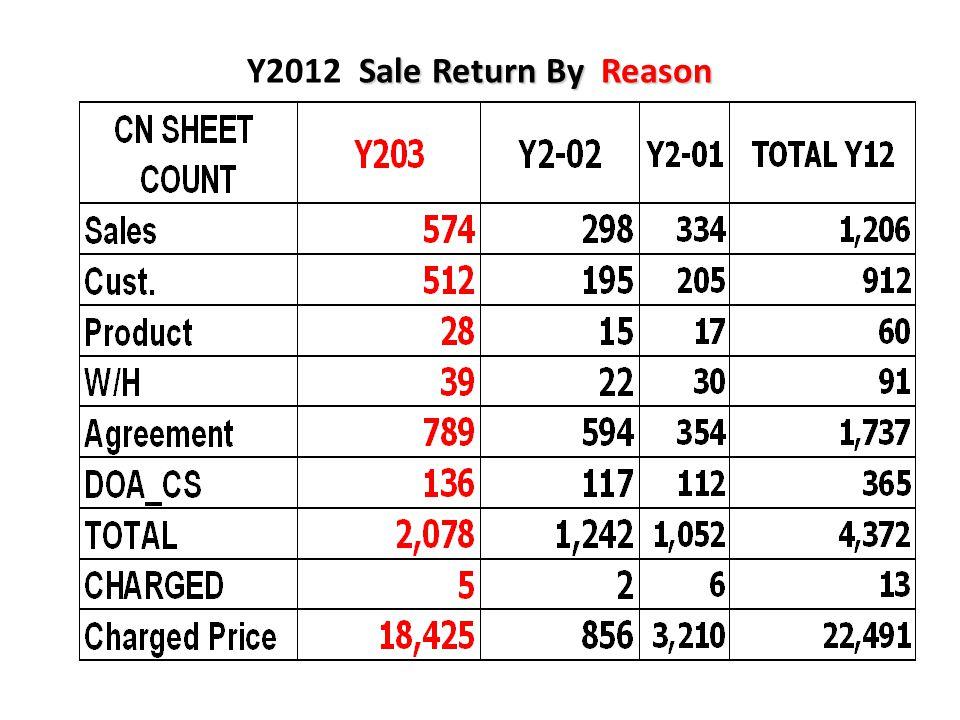Sale Return By Reason Y2012 Sale Return By Reason