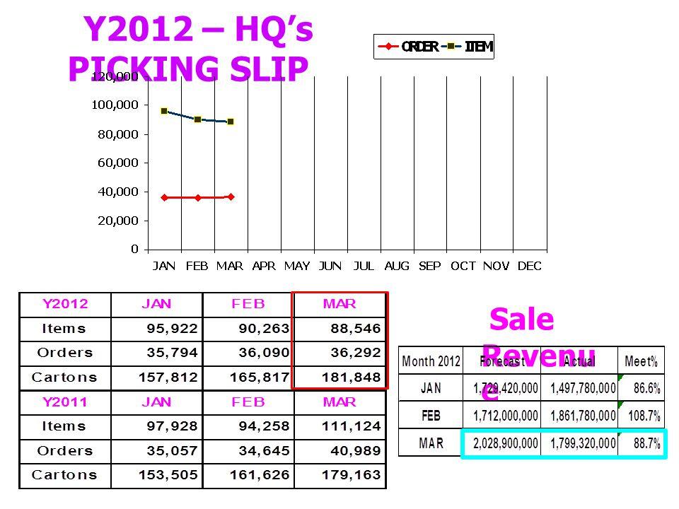 Y2012 – HQ's PICKING SLIP Sale Revenu e