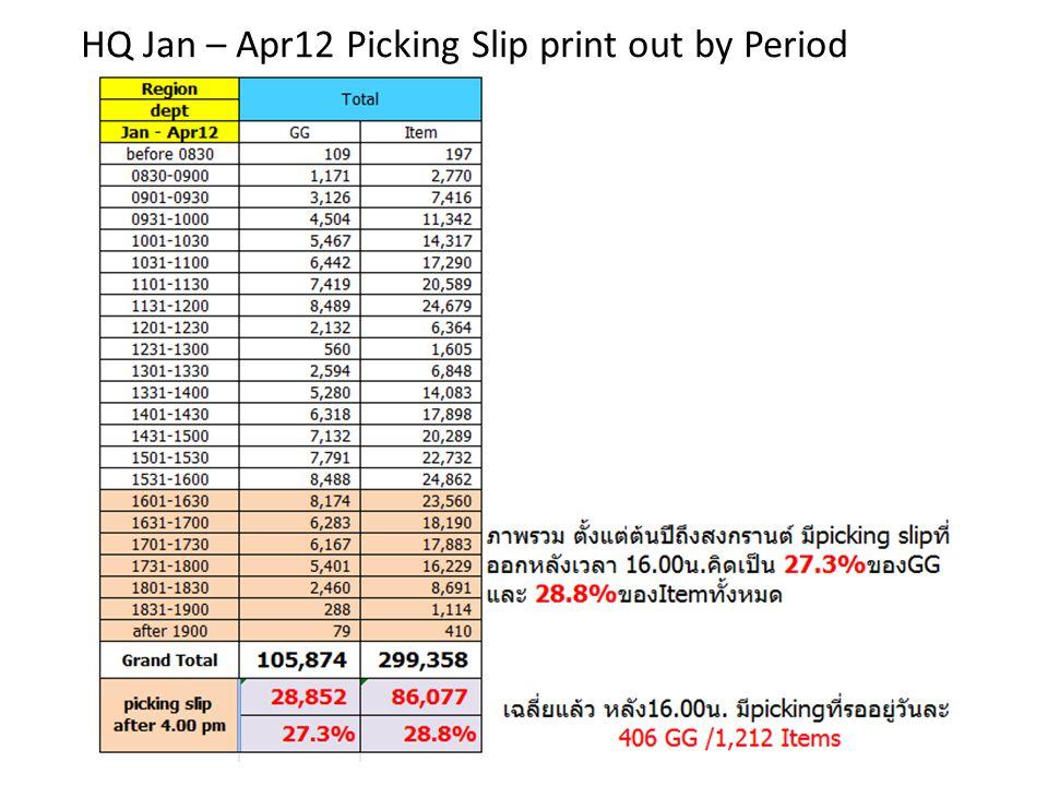 HQ Jan – Apr12 Picking Slip print out by Period