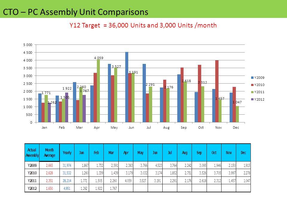 CTO – PC Assembly Unit Comparisons Y12 Target = 36,000 Units and 3,000 Units /month