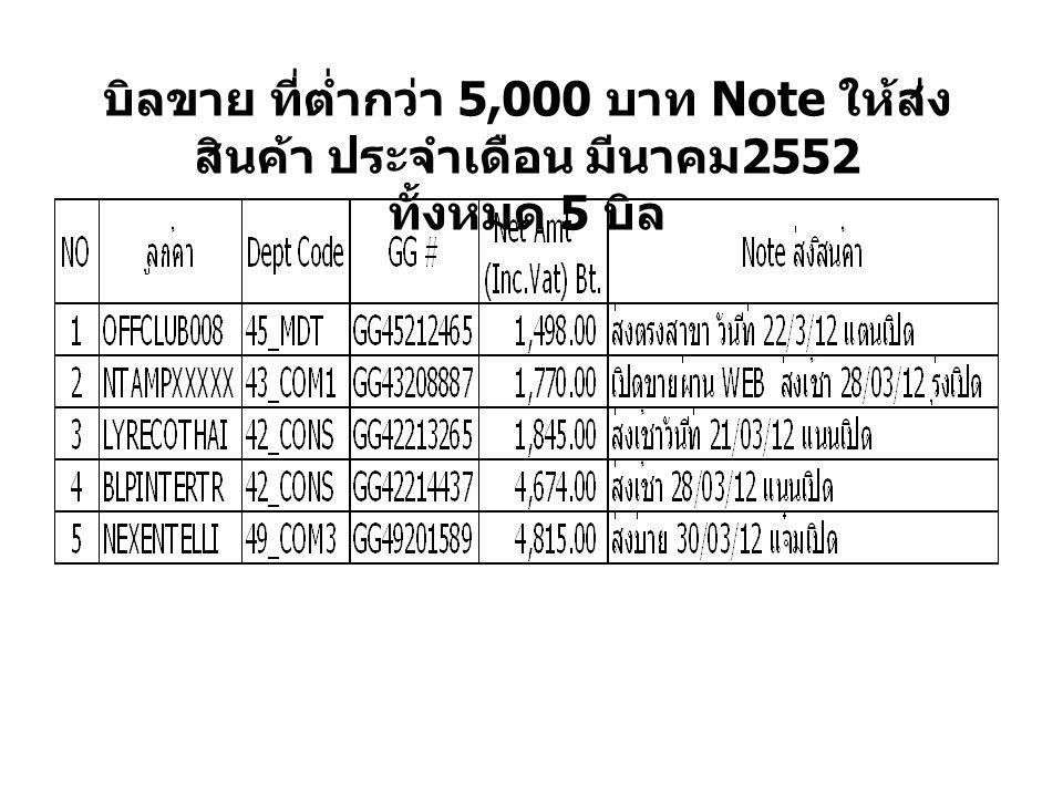 บิลขาย ที่ต่ำกว่า 5,000 บาท Note ให้ส่ง สินค้า ประจำเดือน มีนาคม 2552 ทั้งหมด 5 บิล