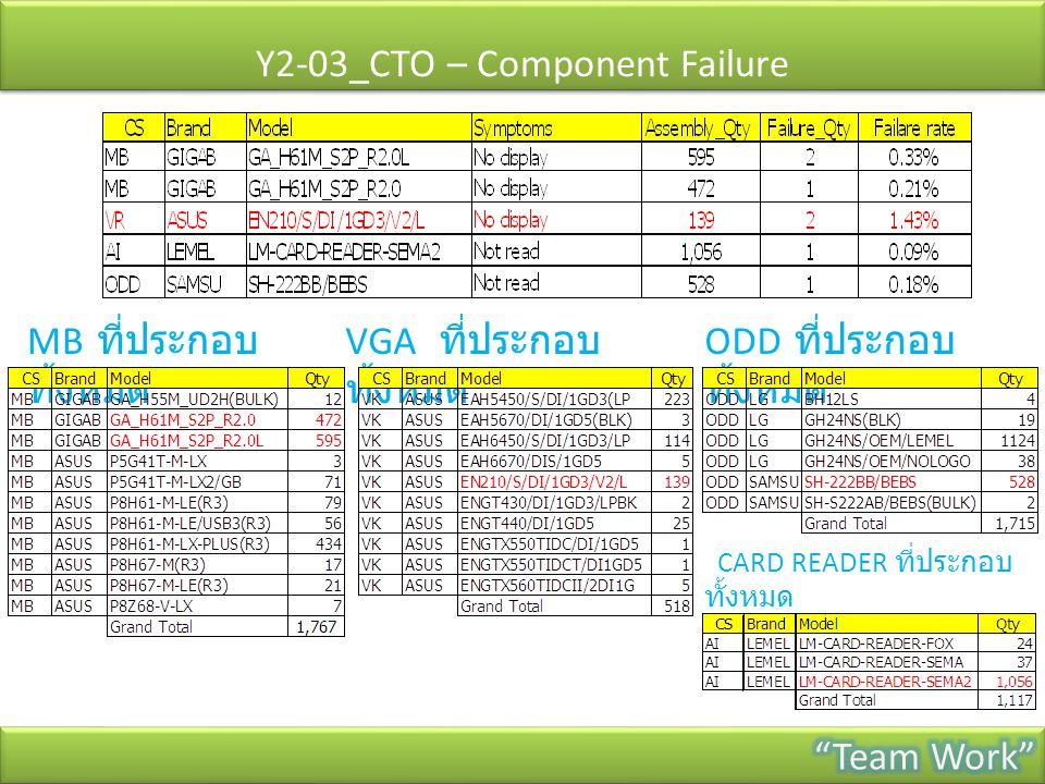 Y2-03_CTO – Component Failure MB ที่ประกอบ ทั้งหมด VGA ที่ประกอบ ทั้งหมด ODD ที่ประกอบ ทั้งหมด CARD READER ที่ประกอบ ทั้งหมด