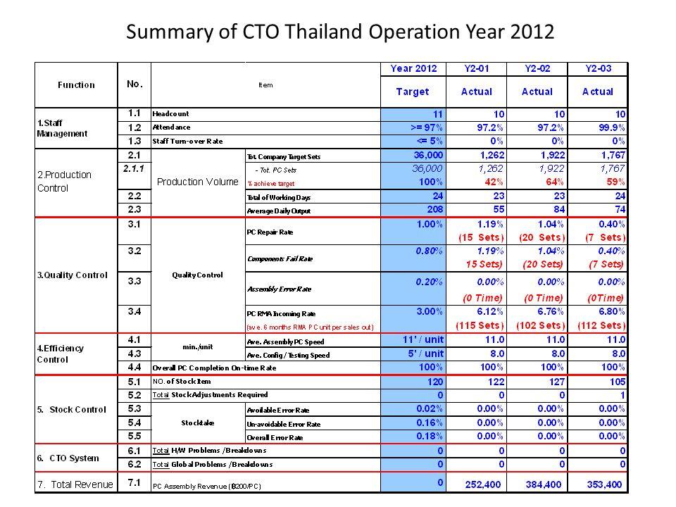 Summary of CTO Thailand Operation Year 2012