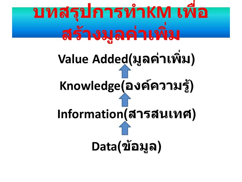 บทสรุปการทำ KM เพื่อ สร้างมูลค่าเพิ่ม Value Added( มูลค่าเพิ่ม ) Knowledge( องค์ความรู้ ) Information( สารสนเทศ ) Data( ข้อมูล )