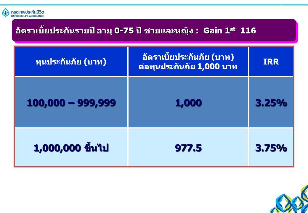 ทุนประกันภัย (บาท) อัตราเบี้ยประกันภัย (บาท) ต่อทุนประกันภัย 1,000 บาท IRR 100,000 – 999,999 1,000 3.25% 1,000,000 ขึ้นไป 977.53.75% 6 อัตราเบี้ยประกั