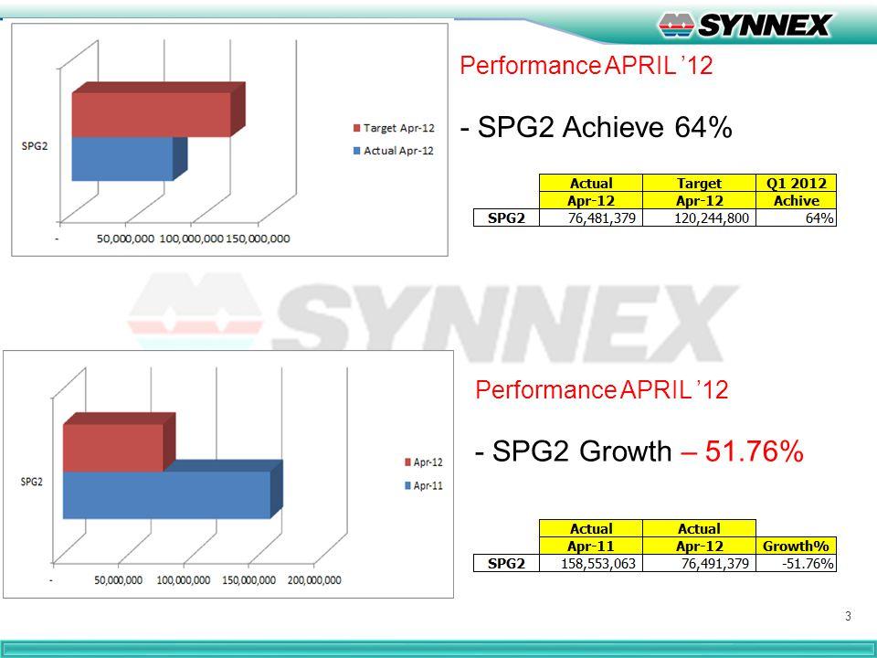 4 SPG2 Performance -CS LD Achieve 84.6% & Y-O-Y Growth -21.4% -Dell (NB+PC+LD) Achieve 43.4% & Growth -72.9%