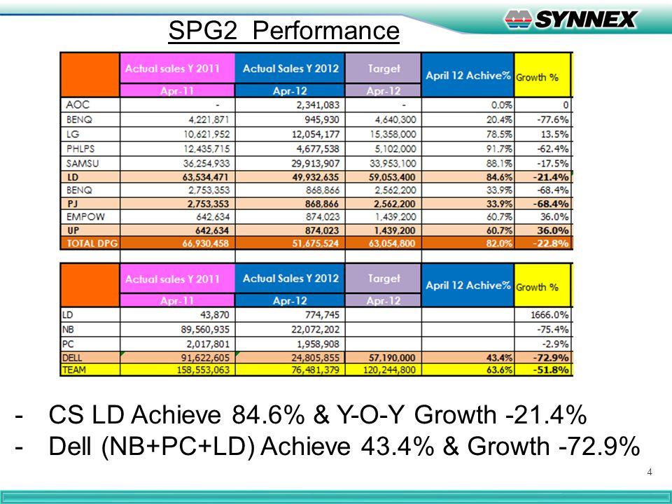 5 -SPG2 IKI = 7.89 weeks ( DELL Inventory 87.7 Mill baht IKI= 14.15 weeks ) -SPG2 GP Amount Achieve 64.3%