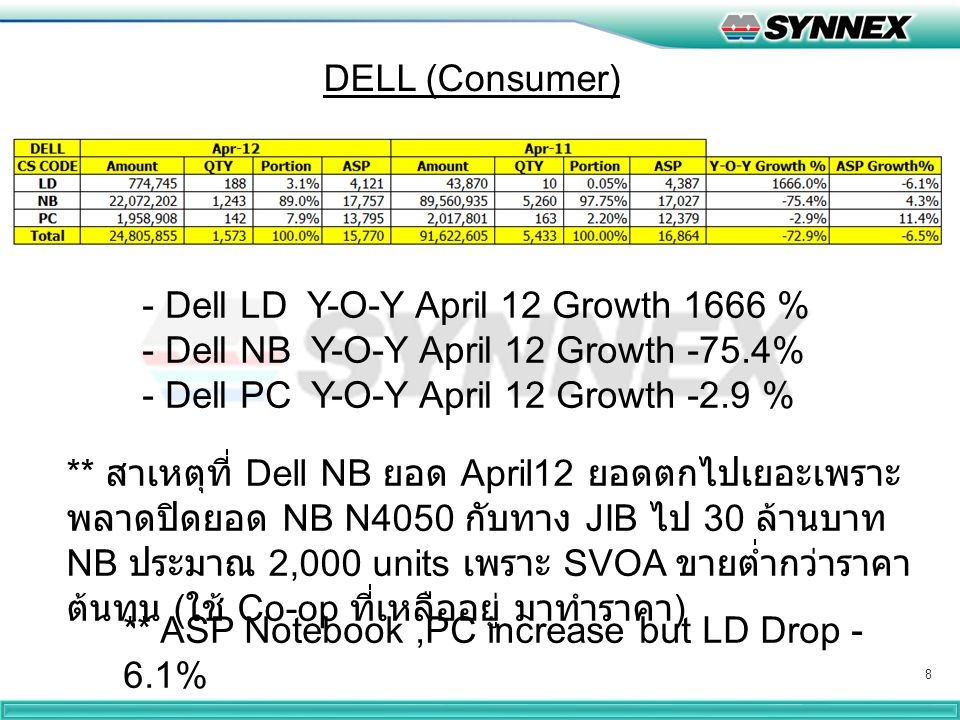 8 DELL (Consumer) - Dell LD Y-O-Y April 12 Growth 1666 % - Dell NB Y-O-Y April 12 Growth -75.4% - Dell PC Y-O-Y April 12 Growth -2.9 % ** ASP Notebook