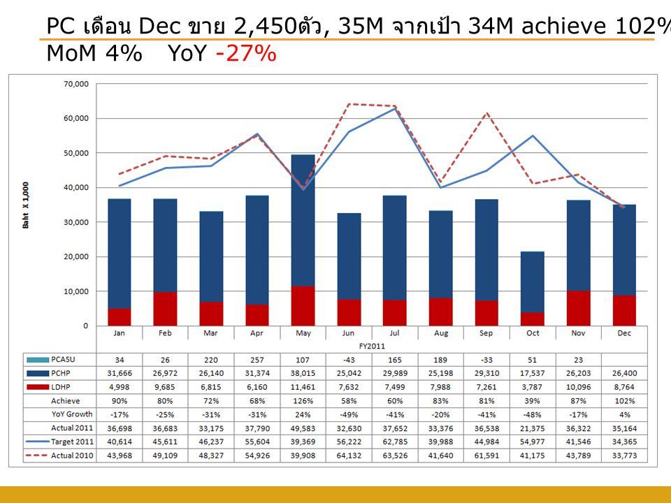 PC เดือน Dec ขาย 2,450 ตัว, 35M จากเป้า 34M achieve 102% MoM 4% YoY -27%