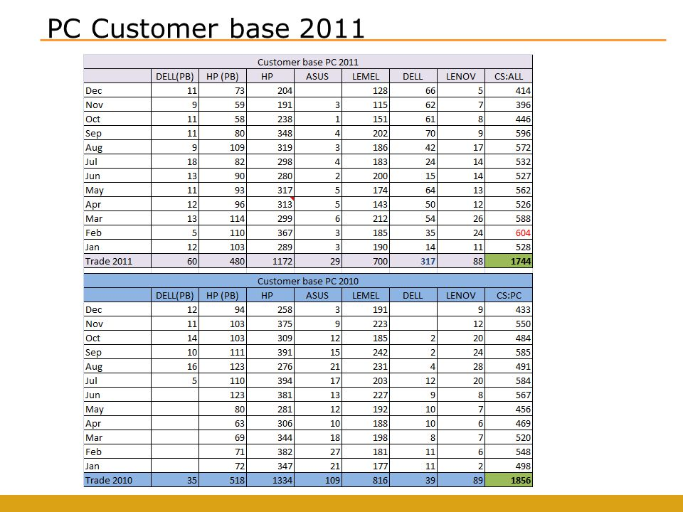 PC Customer base 2011