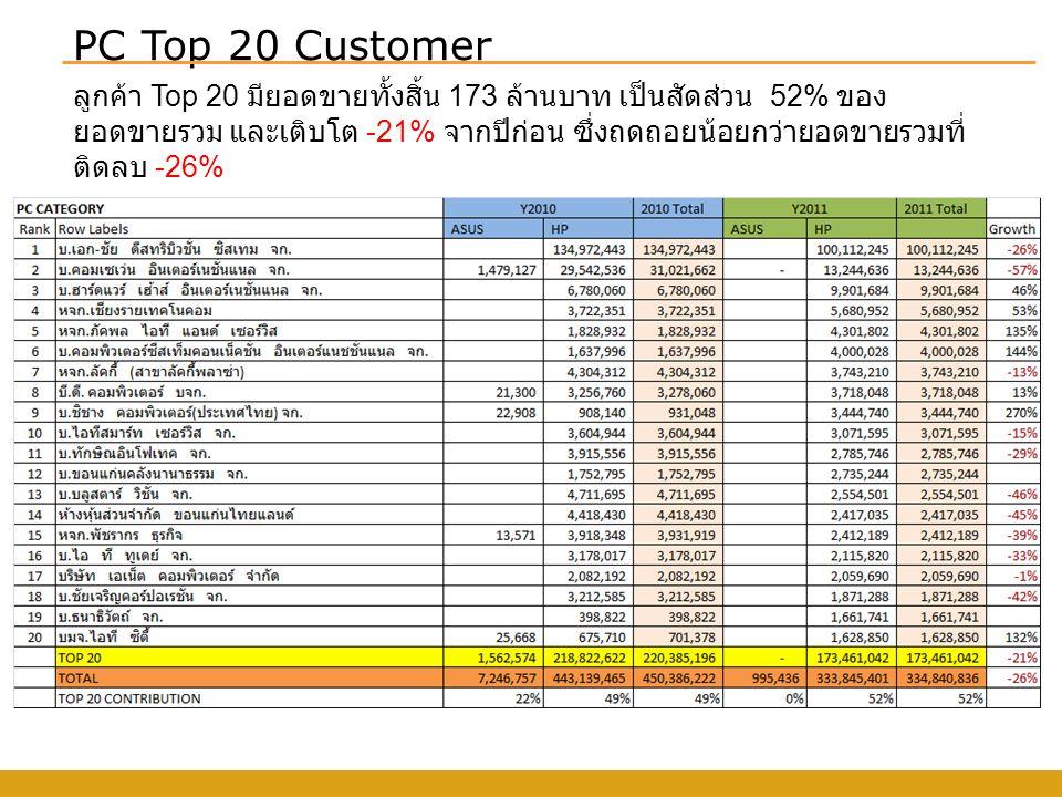 PC Top 20 Customer ลูกค้า Top 20 มียอดขายทั้งสิ้น 173 ล้านบาท เป็นสัดส่วน 52% ของ ยอดขายรวม และเติบโต -21% จากปีก่อน ซึ่งถดถอยน้อยกว่ายอดขายรวมที่ ติดลบ -26%