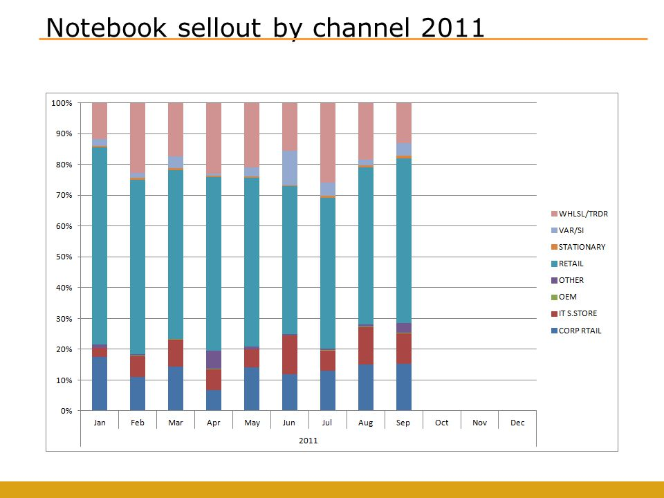 Notebook sellout by channel 2011
