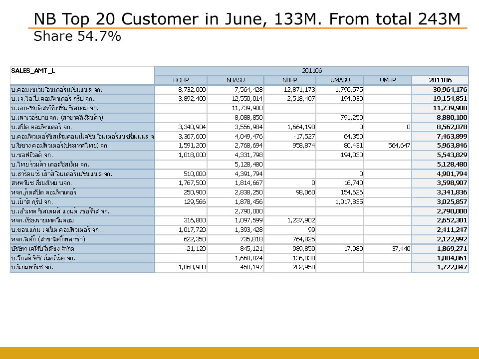 NB Top 20 Customer in June, 133M. From total 243M Share 54.7%