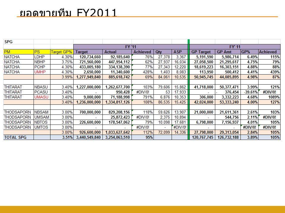 ยอดขายทีม FY2011