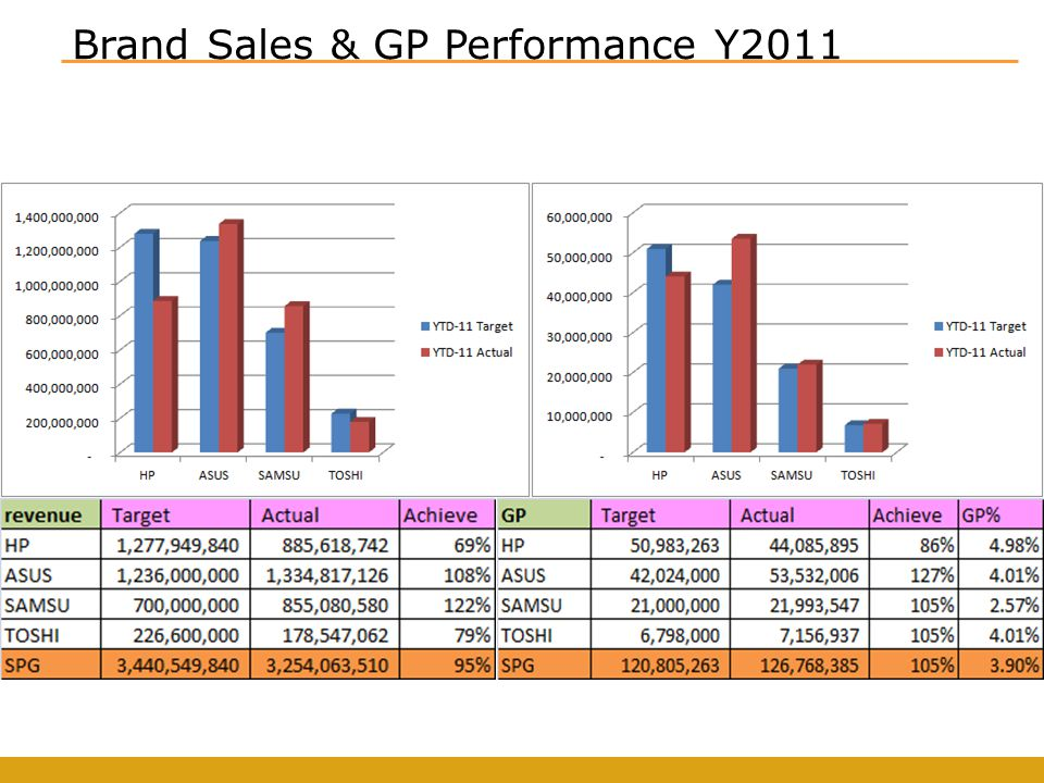 Brand Sales & GP Performance Y2011