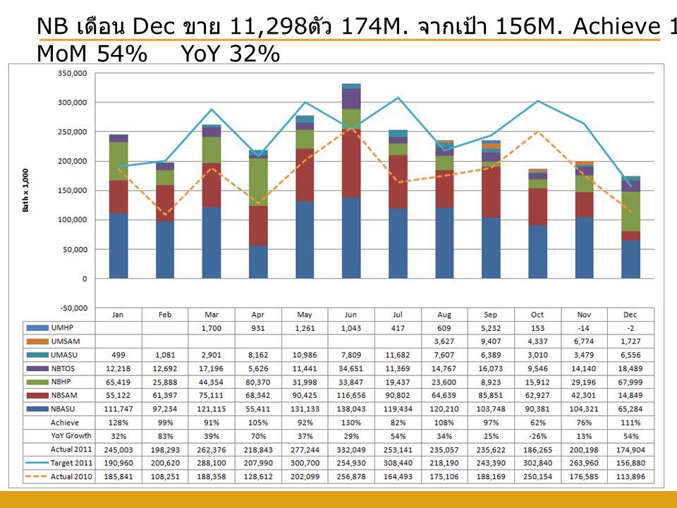 NB เดือน Dec ขาย 11,298 ตัว 174M. จากเป้า 156M. Achieve 111% MoM 54% YoY 32%